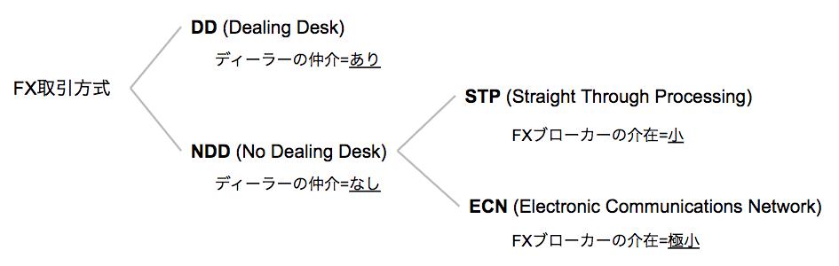 FX取引方式の分類図