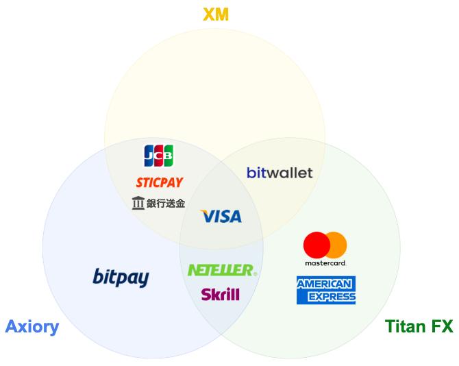XM_Axiory_TitanFX_入出金方法の比較
